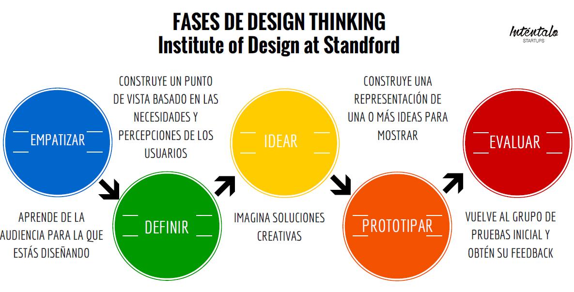 Qu Es Design Thinking Y Qu Te Puede Aportar Como