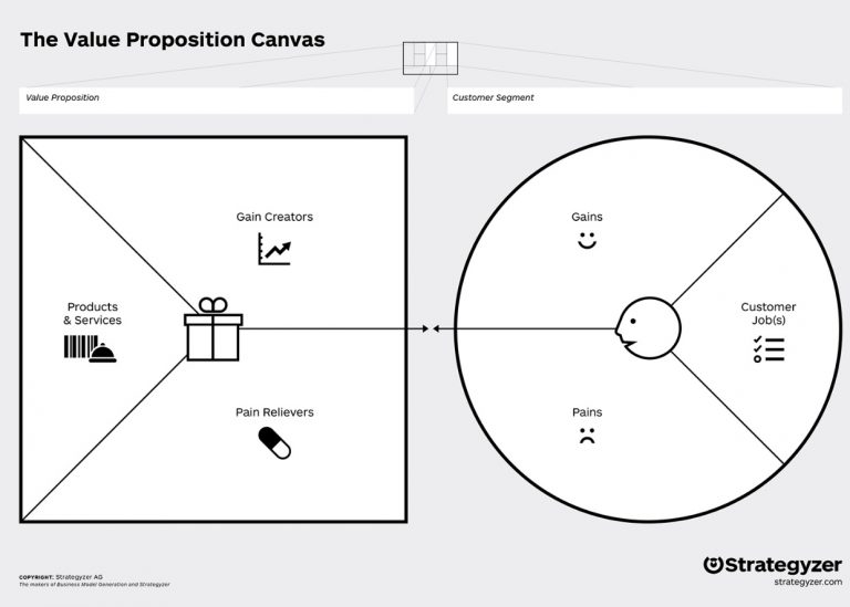 Value Proposition Canvas - Strategyzer.com